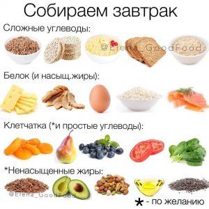 Собираем полезный завтрак 🍳🥑