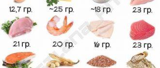 Источники белка