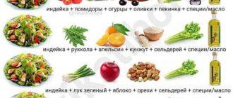Сохраняйте себе варианты салатов с индейкой!
